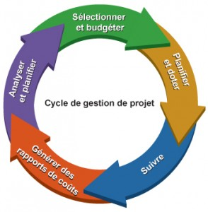 Introduction à la gestion de projets